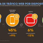 Informe sobre tecnología digital en España 2018